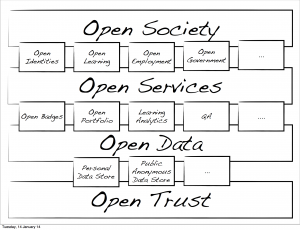 Open Society/Services/Data/Trust
