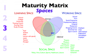 Maturity Matrix 3 Spaces
