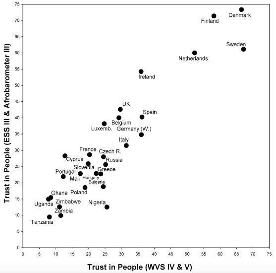 Interpersonal trust levels