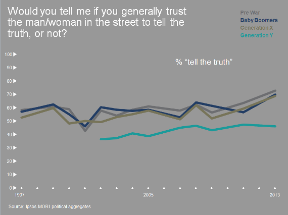 Interpersonal trust levels across generations — Ipsos Mori 2015