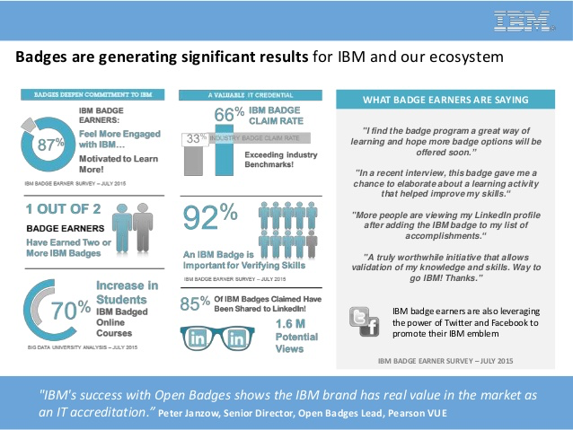 Impact of Open Badges at IBM