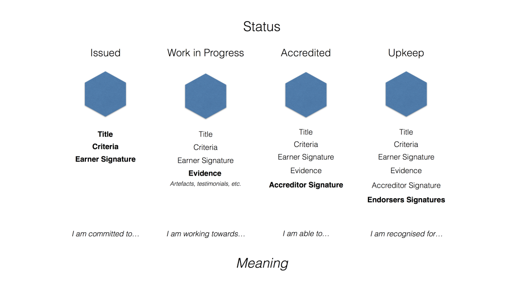 The different stages when working towards a badge