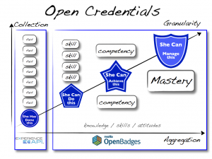 OpenCredentials